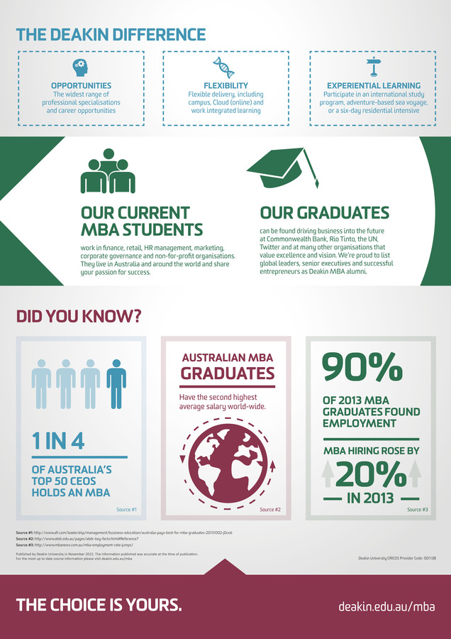 The Deakin MBA